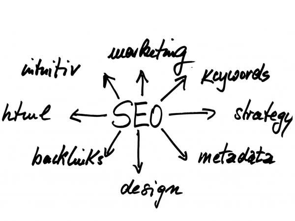 Search Engine Optimization Factors